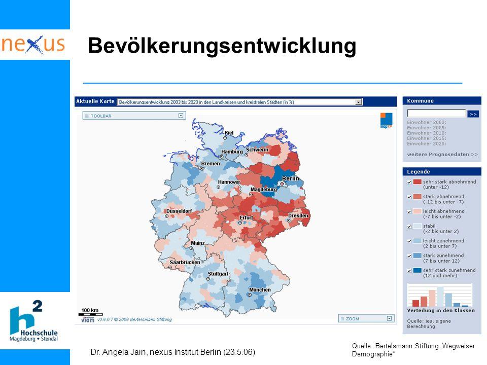 Dr. Angela Jain, nexus Institut Berlin (23.5.06) Bevölkerungsentwicklung Quelle: Bertelsmann Stiftung Wegweiser Demographie