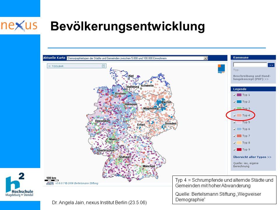 Dr. Angela Jain, nexus Institut Berlin (23.5.06) Bevölkerungsentwicklung Typ 4 = Schrumpfende und alternde Städte und Gemeinden mit hoher Abwanderung