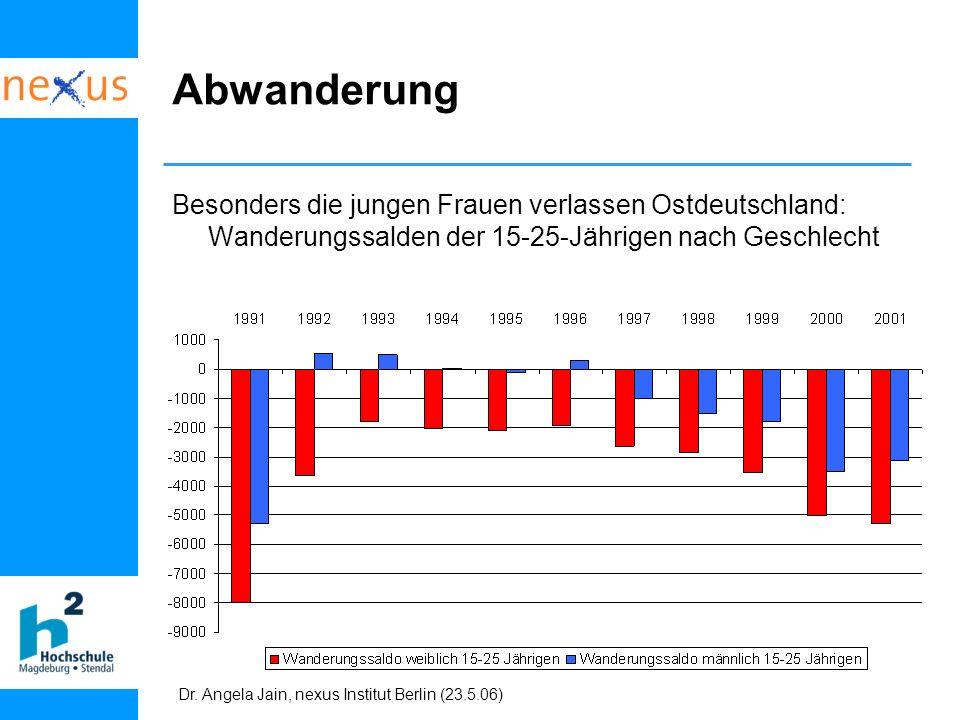 Dr. Angela Jain, nexus Institut Berlin (23.5.06) Besonders die jungen Frauen verlassen Ostdeutschland: Wanderungssalden der 15-25-Jährigen nach Geschl
