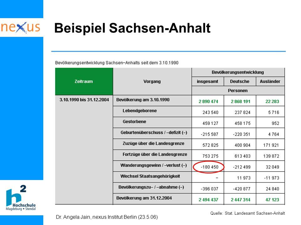 Dr. Angela Jain, nexus Institut Berlin (23.5.06) Beispiel Sachsen-Anhalt Quelle: Stat. Landesamt Sachsen-Anhalt