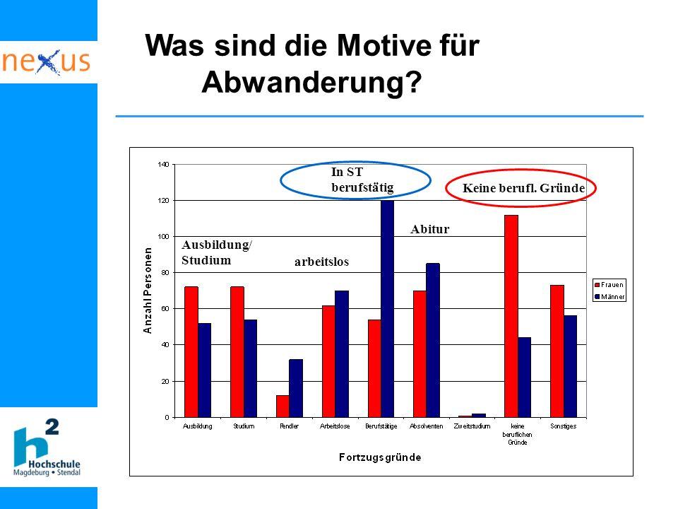 Dr. Angela Jain, nexus Institut Berlin (23.5.06) Ausbildung/ Studium arbeitslos Abitur In ST berufstätig Keine berufl. Gründe Was sind die Motive für