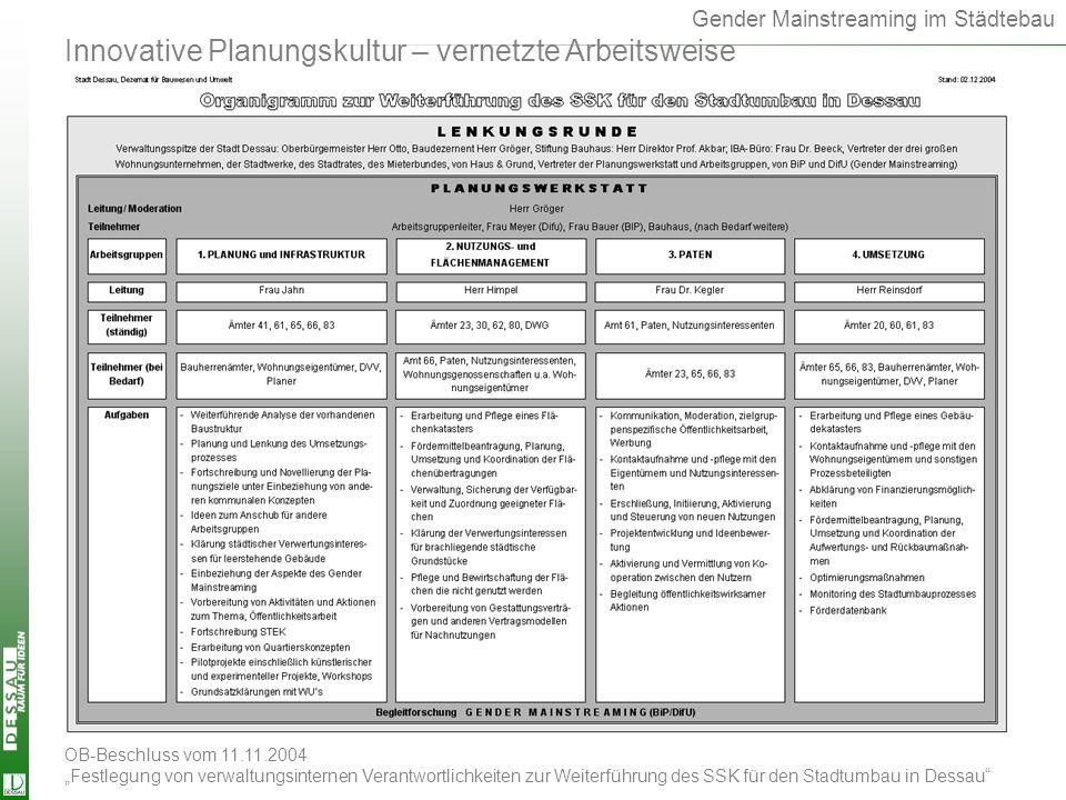 Gender Mainstreaming im Städtebau OB-Beschluss vom 11.11.2004 Festlegung von verwaltungsinternen Verantwortlichkeiten zur Weiterführung des SSK für de