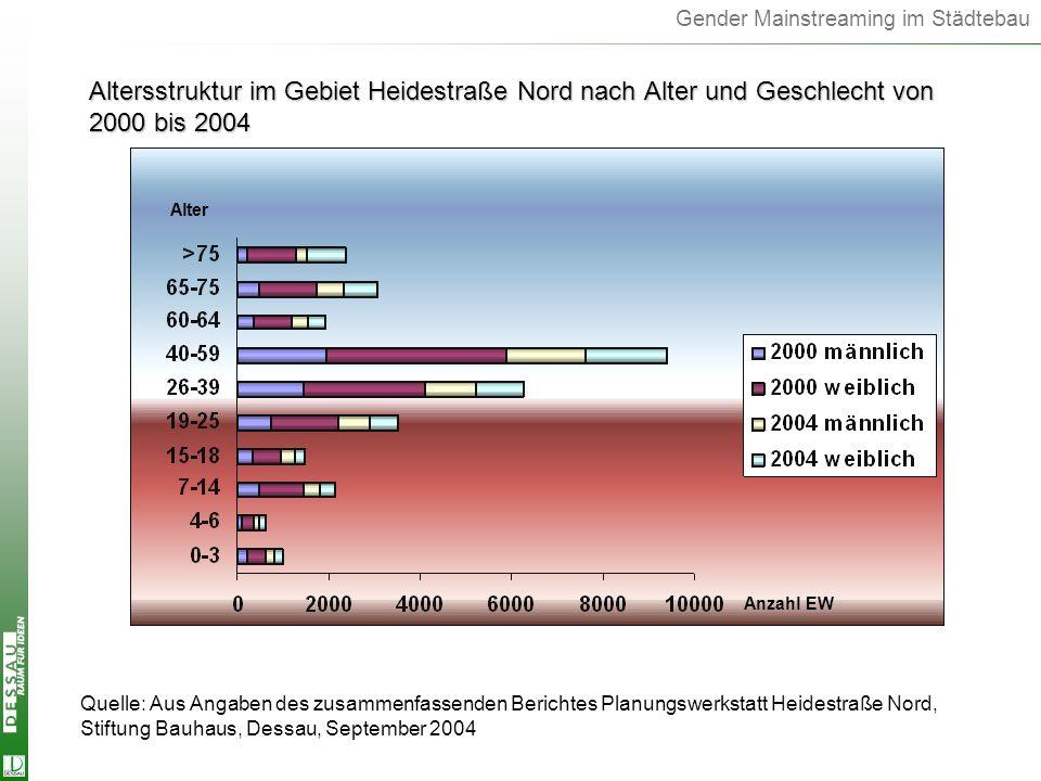 Gender Mainstreaming im Städtebau Altersstruktur im Gebiet Heidestraße Nord nach Alter und Geschlecht von 2000 bis 2004 Quelle: Aus Angaben des zusamm