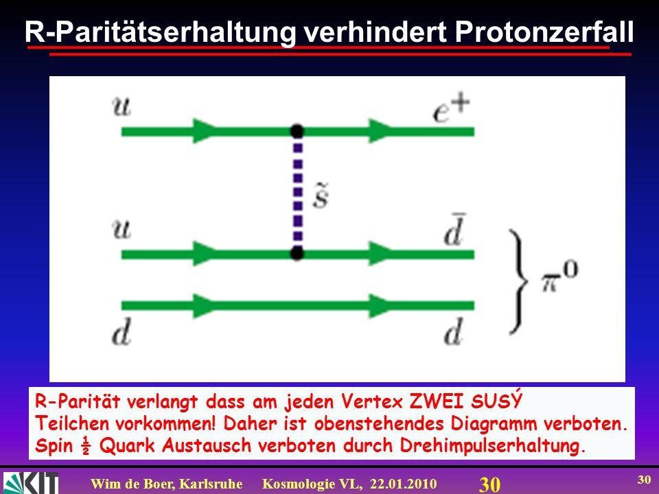 Wim de Boer, KarlsruheKosmologie VL, 22.01.2010 30 R-Paritätserhaltung verhindert Protonzerfall R-Parität verlangt dass am jeden Vertex ZWEI SUSÝ Teil