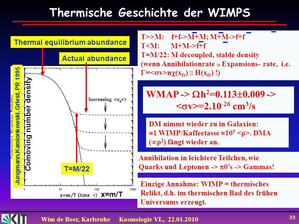 Wim de Boer, KarlsruheKosmologie VL, 22.01.2010 33 Thermische Geschichte der WIMPS Thermal equilibrium abundance Actual abundance T=M/22 Comoving number density x=m/T Jungmann,Kamionkowski, Griest, PR 1995 WMAP -> h 2 =0.113 0.009 -> =2.10 -26 cm 3 /s DM nimmt wieder zu in Galaxien: 1 WIMP/Kaffeetasse 10 5.