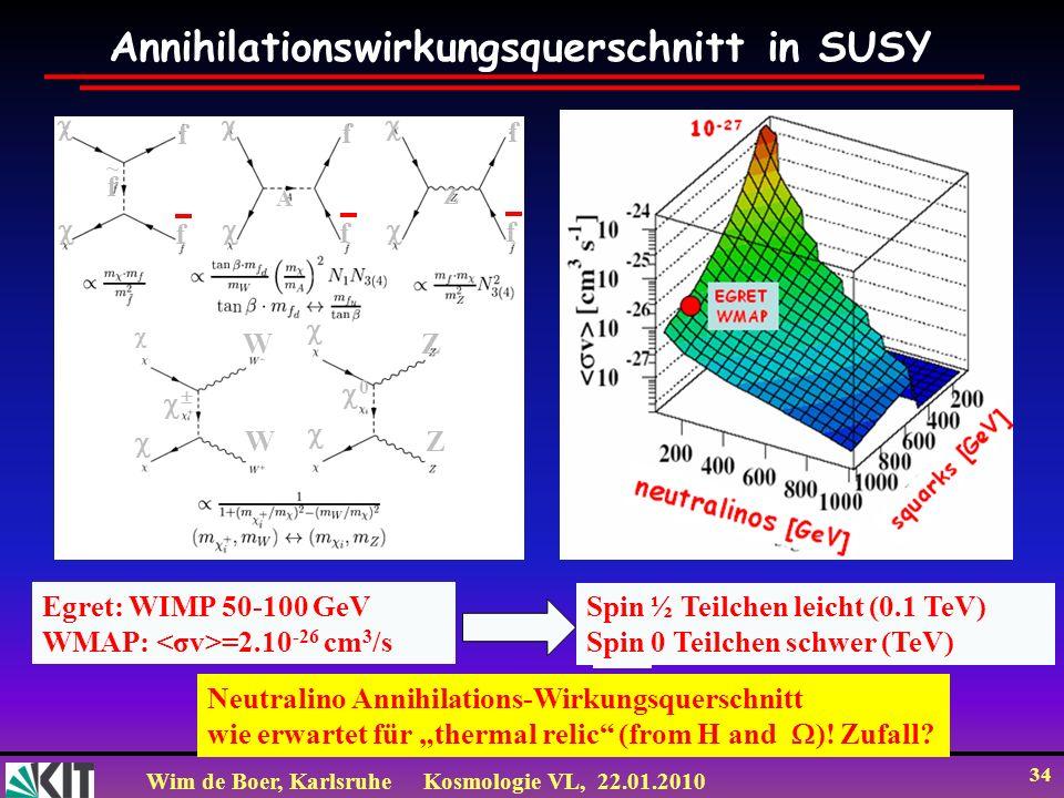 Wim de Boer, KarlsruheKosmologie VL, 22.01.2010 34 Annihilationswirkungsquerschnitt in SUSY Egret: WIMP 50-100 GeV WMAP: =2.10 -26 cm 3 /s f f f f f f