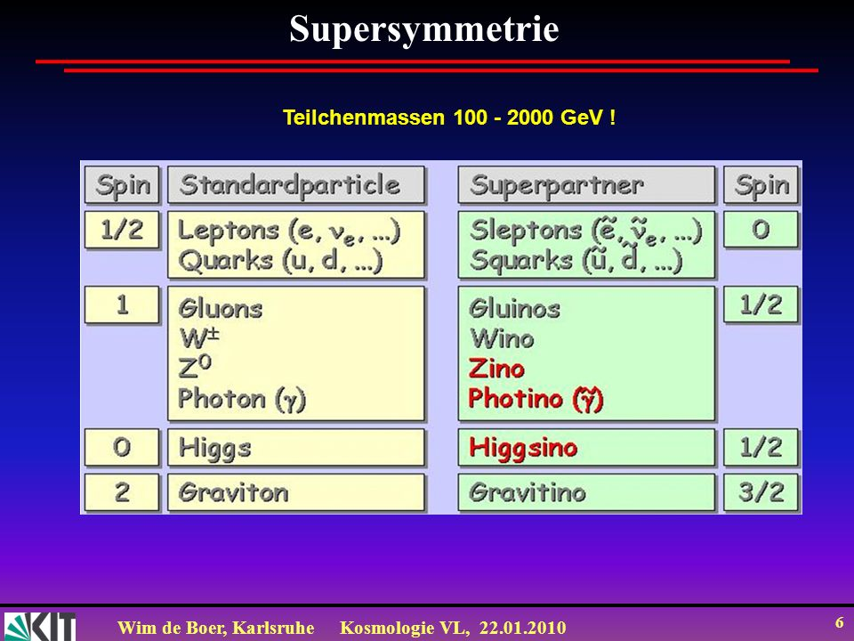 Wim de Boer, KarlsruheKosmologie VL, 22.01.2010 6 Teilchenmassen 100 - 2000 GeV ! Supersymmetrie