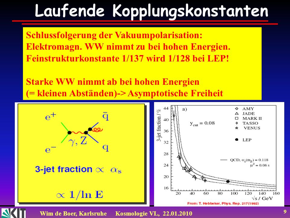 Wim de Boer, KarlsruheKosmologie VL, 22.01.2010 9 Laufende Kopplungskonstanten Schlussfolgerung der Vakuumpolarisation: Elektromagn. WW nimmt zu bei h