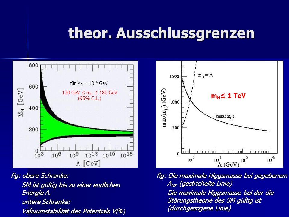 theor. Ausschlussgrenzen fig: obere Schranke: SM ist gültig bis zu einer endlichen Energie Λ. untere Schranke: Vakuumstabilität des Potentials V( Φ) f