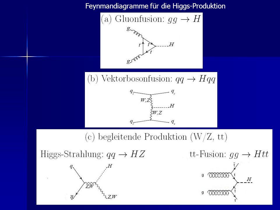 Feynmandiagramme für die Higgs-Produktion