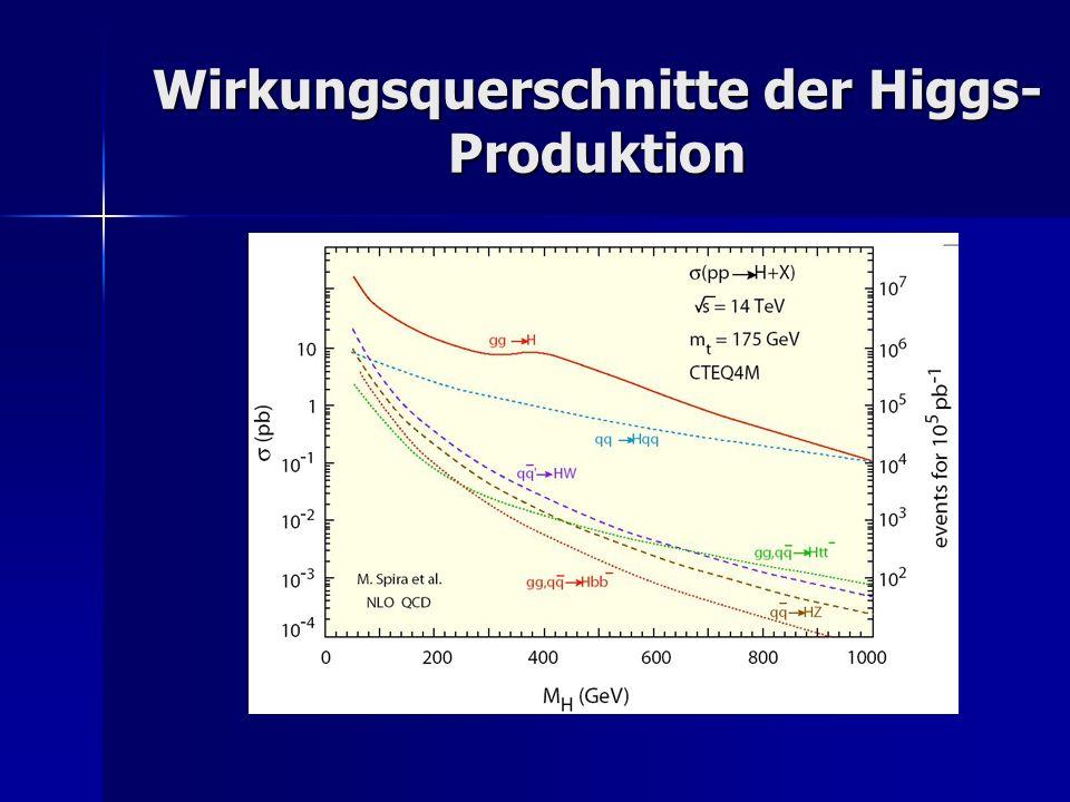Wirkungsquerschnitte der Higgs- Produktion