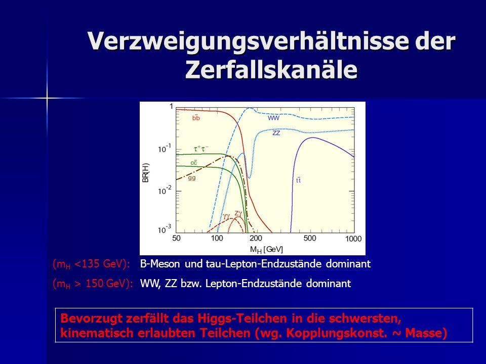 Verzweigungsverhältnisse der Zerfallskanäle (m H <135 GeV): B-Meson und tau-Lepton-Endzustände dominant (m H > 150 GeV): WW, ZZ bzw. Lepton-Endzuständ