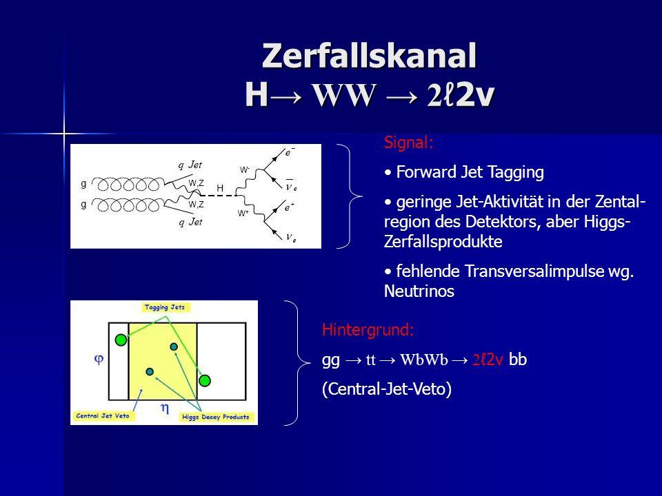 Zerfallskanal H WW 2 2ν Signal: Forward Jet Tagging geringe Jet-Aktivität in der Zental- region des Detektors, aber Higgs- Zerfallsprodukte fehlende T
