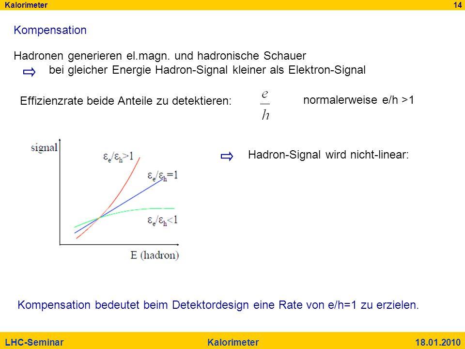 Kalorimeter 14 LHC-Seminar Kalorimeter 18.01.2010 Kompensation Hadronen generieren el.magn. und hadronische Schauer bei gleicher Energie Hadron-Signal