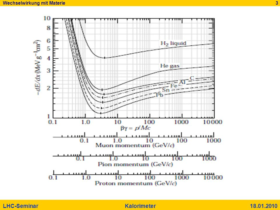 Wechselwirkung mit Materie 3 LHC-Seminar Kalorimeter 18.01.2010