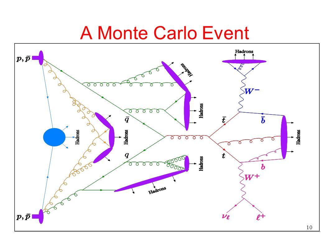 10 A Monte Carlo Event