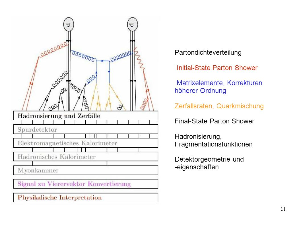 11 Partondichteverteilung Initial-State Parton Shower Matrixelemente, Korrekturen höherer Ordnung Zerfallsraten, Quarkmischung Final-State Parton Show