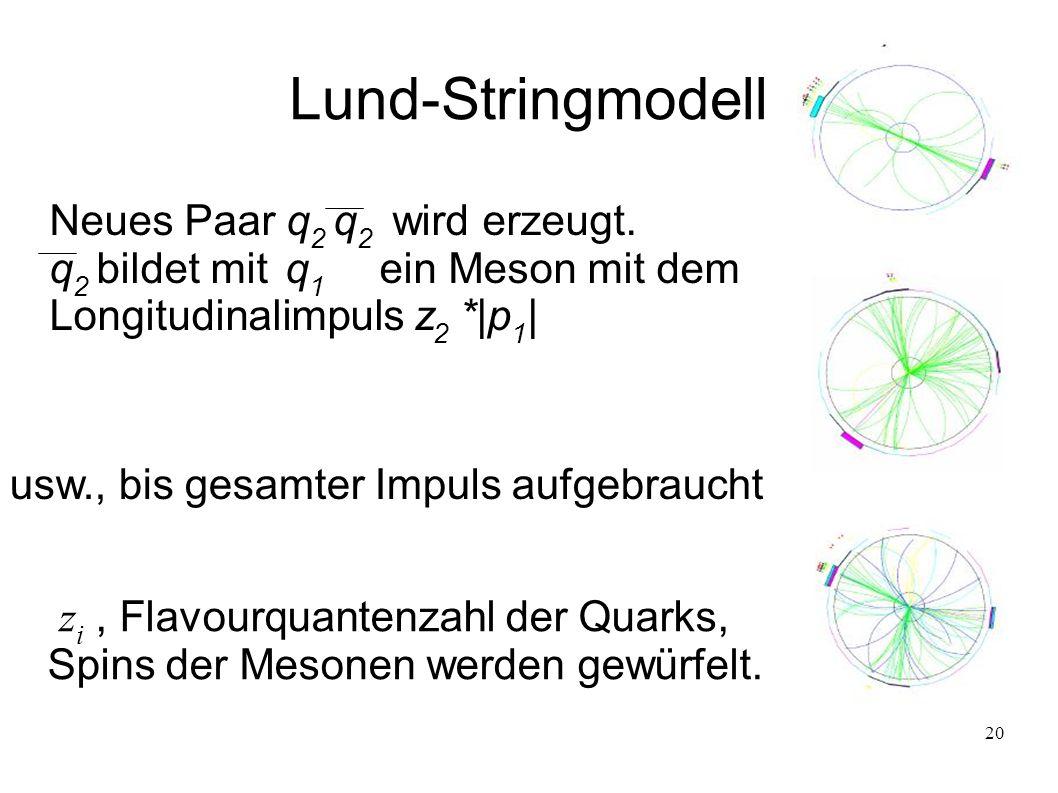20 Lund-Stringmodell Neues Paar q 2 q 2 wird erzeugt. q 2 bildet mit q 1 ein Meson mit dem Longitudinalimpuls z 2 *|p 1 | usw., bis gesamter Impuls au