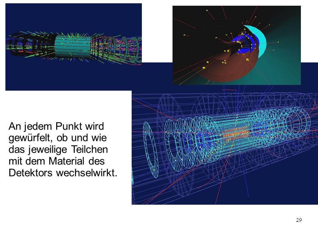 29 An jedem Punkt wird gewürfelt, ob und wie das jeweilige Teilchen mit dem Material des Detektors wechselwirkt.