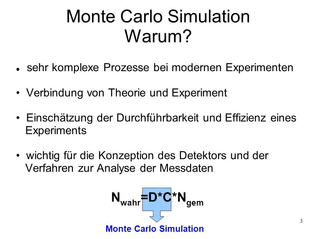 3 Monte Carlo Simulation Warum? sehr komplexe Prozesse bei modernen Experimenten Verbindung von Theorie und Experiment Einschätzung der Durchführbarke