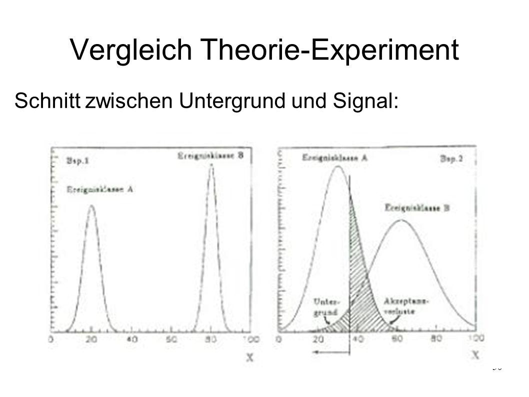 30 Vergleich Theorie-Experiment Schnitt zwischen Untergrund und Signal: