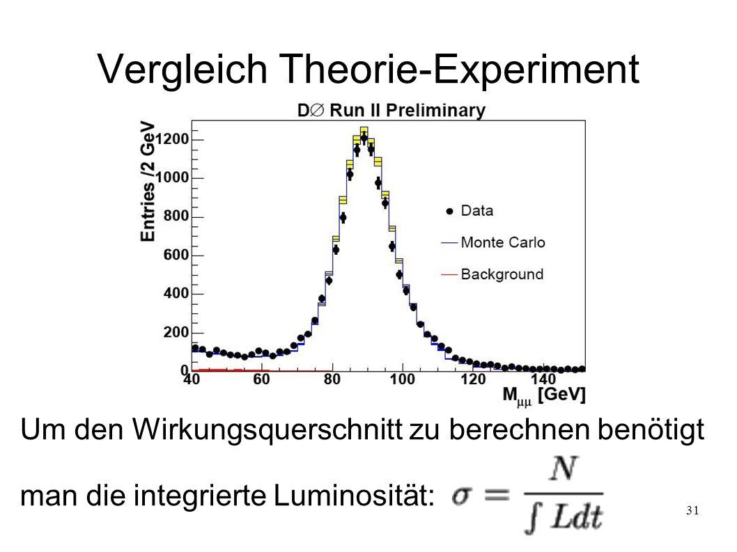 31 Vergleich Theorie-Experiment Um den Wirkungsquerschnitt zu berechnen benötigt man die integrierte Luminosität: