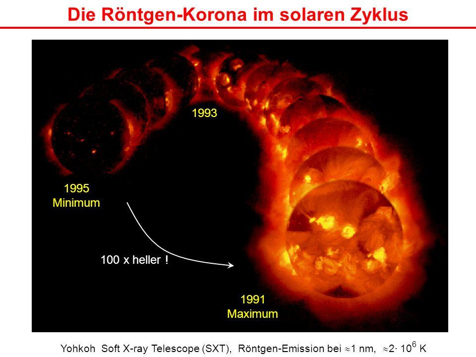 Die Röntgen-Korona im solaren Zyklus 1995 Minimum 1991 Maximum 1993 Yohkoh Soft X-ray Telescope (SXT), Röntgen-Emission bei 1 nm, 2· 10 6 K 100 x hell