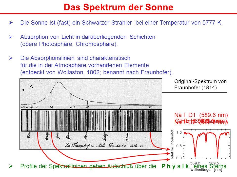H (656.3 nm) Ca II H (396.9 nm) Die Sonne ist (fast) ein Schwarzer Strahler bei einer Temperatur von 5777 K. Absorption von Licht in darüberliegenden
