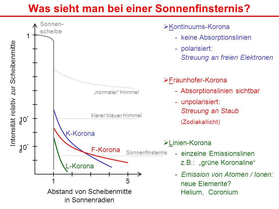 Was sieht man bei einer Sonnenfinsternis? Linien-Korona - einzelne Emissionslinen z.B.: grüne Koronaline - Emission von Atomen / Ionen: neue Elemente?