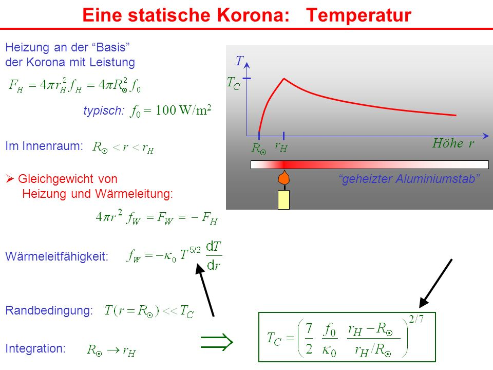Eine statische Korona: Temperatur geheizter Aluminiumstab T Höhe r Heizung an der Basis der Korona mit Leistung typisch: f 0 = 100 W/m 2 Gleichgewicht