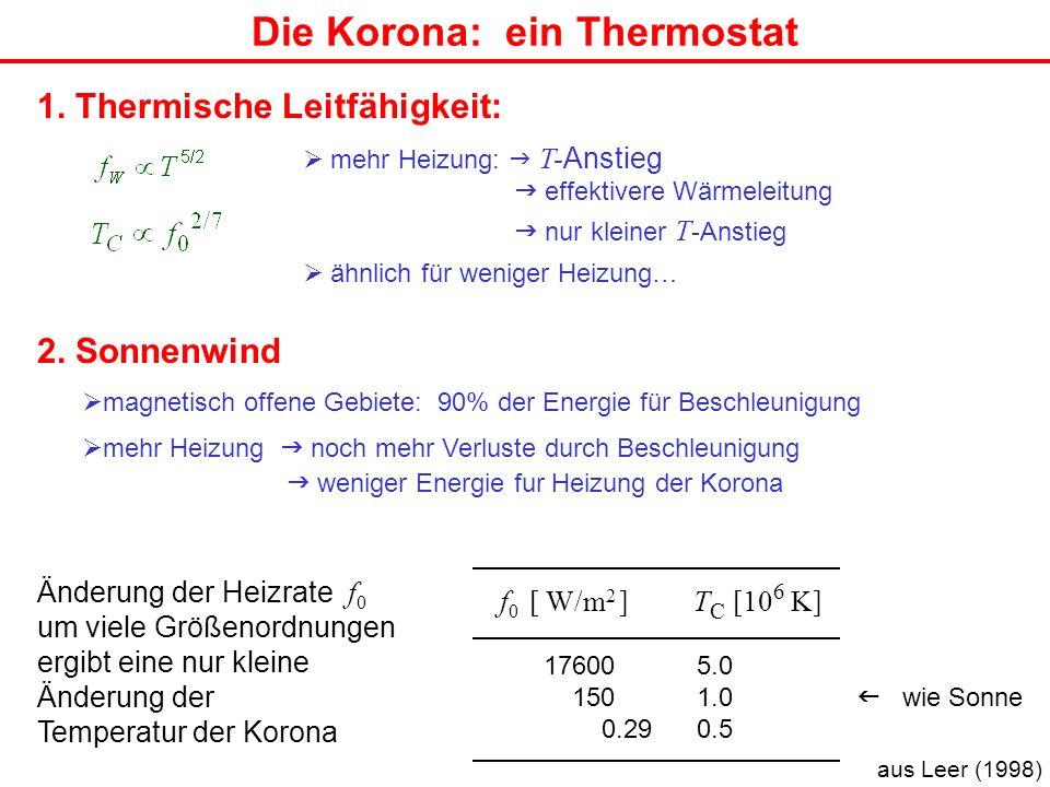 Die Korona: ein Thermostat 1. Thermische Leitfähigkeit: mehr Heizung: T- Anstieg effektivere Wärmeleitung nur kleiner T -Anstieg ähnlich für weniger H