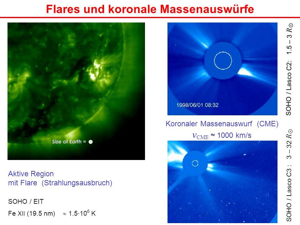 Flares und koronale Massenauswürfe SOHO / EIT Fe XII (19.5 nm) 1.5·10 6 K Aktive Region mit Flare (Strahlungsausbruch) Koronaler Massenauswurf (CME) v