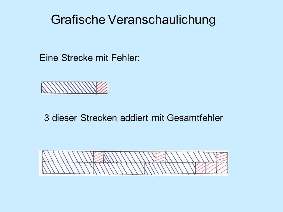 Grafische Veranschaulichung Eine Strecke mit Fehler: 3 dieser Strecken addiert mit Gesamtfehler