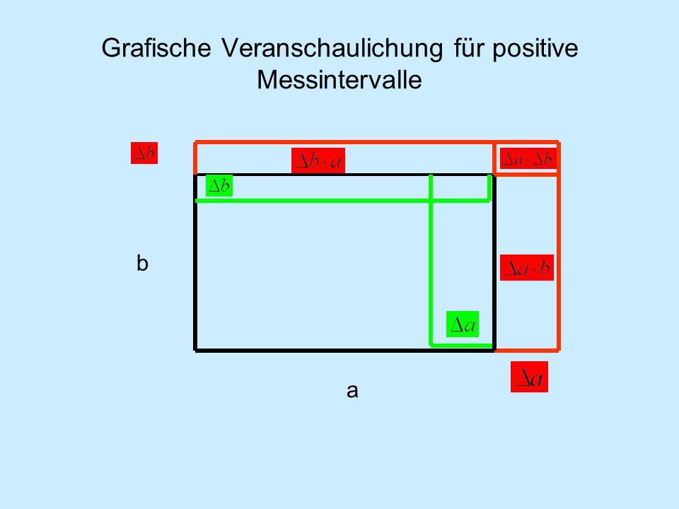 Grafische Veranschaulichung für positive Messintervalle a b