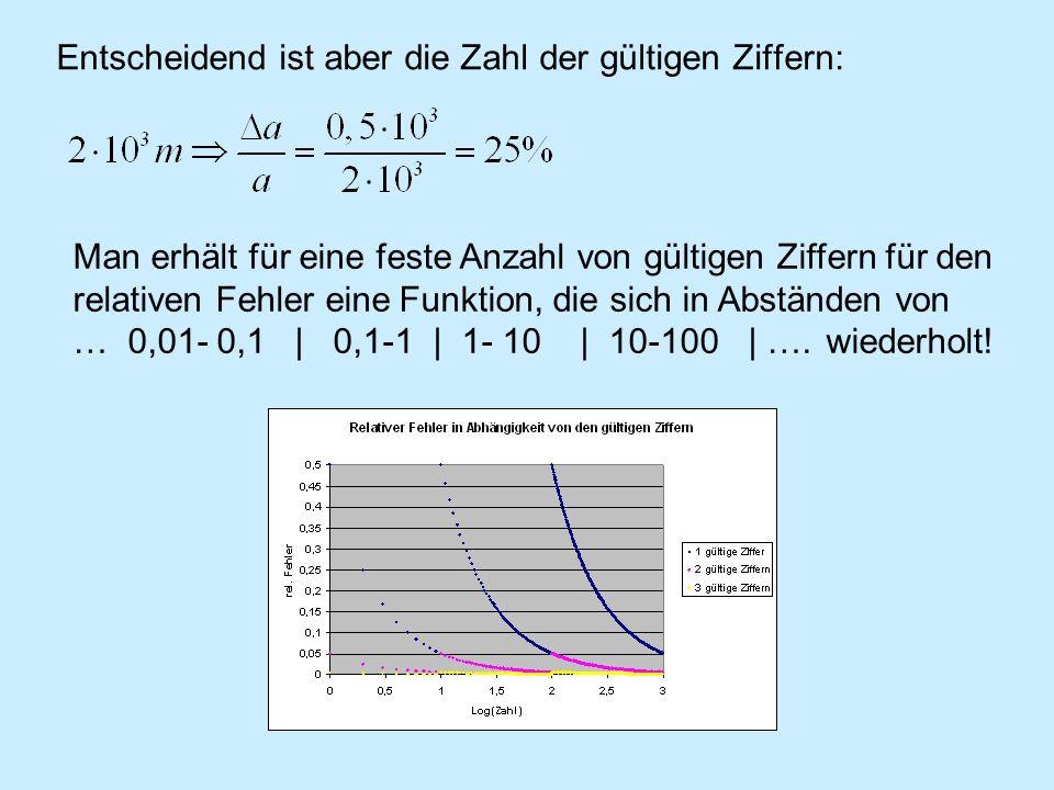 Entscheidend ist aber die Zahl der gültigen Ziffern: Man erhält für eine feste Anzahl von gültigen Ziffern für den relativen Fehler eine Funktion, die