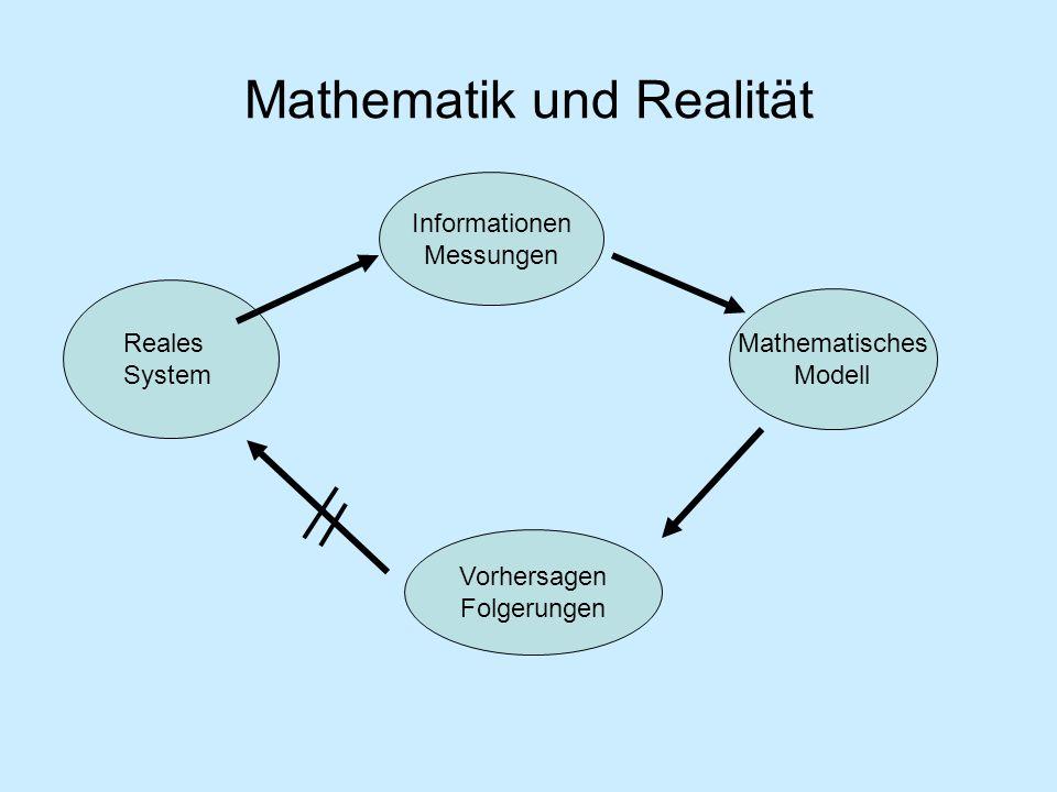Mathematik und Realität Reales System Informationen Messungen Mathematisches Modell Vorhersagen Folgerungen