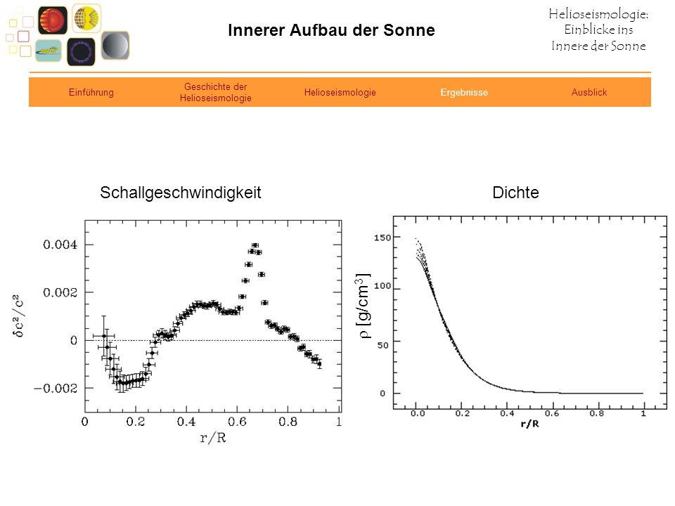 Helioseismologie: Einblicke ins Innere der Sonne Innerer Aufbau der Sonne SchallgeschwindigkeitDichte Einführung Geschichte der Helioseismologie Helio