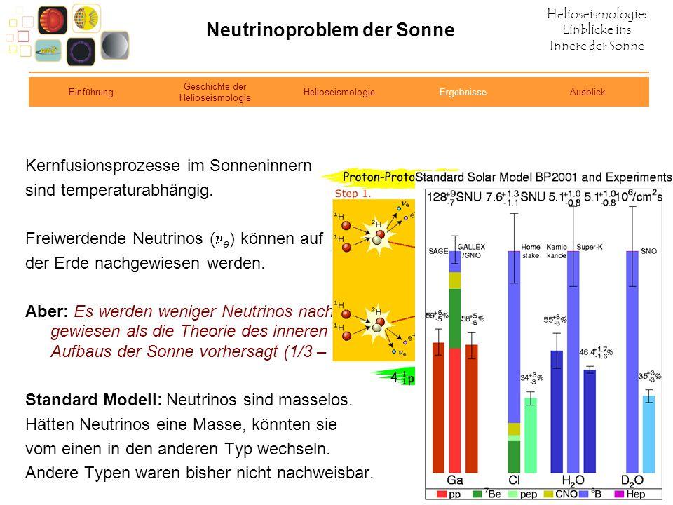 Helioseismologie: Einblicke ins Innere der Sonne Neutrinoproblem der Sonne Kernfusionsprozesse im Sonneninnern sind temperaturabhängig. Freiwerdende N