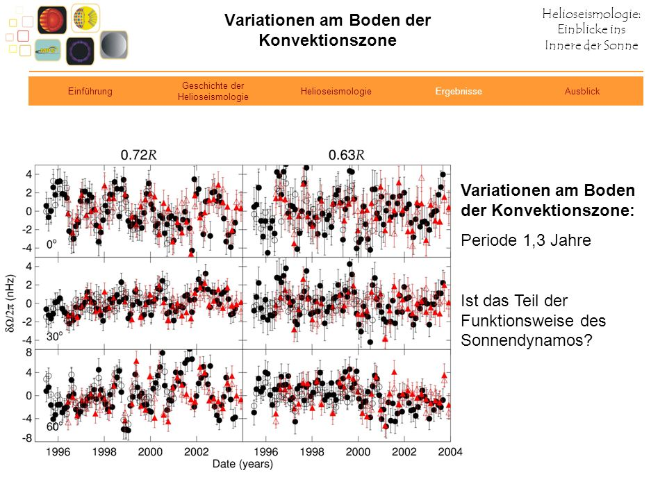 Helioseismologie: Einblicke ins Innere der Sonne Variationen am Boden der Konvektionszone Variationen am Boden der Konvektionszone: Periode 1,3 Jahre
