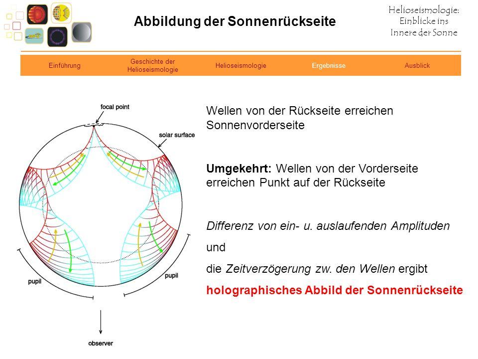 Helioseismologie: Einblicke ins Innere der Sonne Abbildung der Sonnenrückseite Wellen von der Rückseite erreichen Sonnenvorderseite Umgekehrt: Wellen