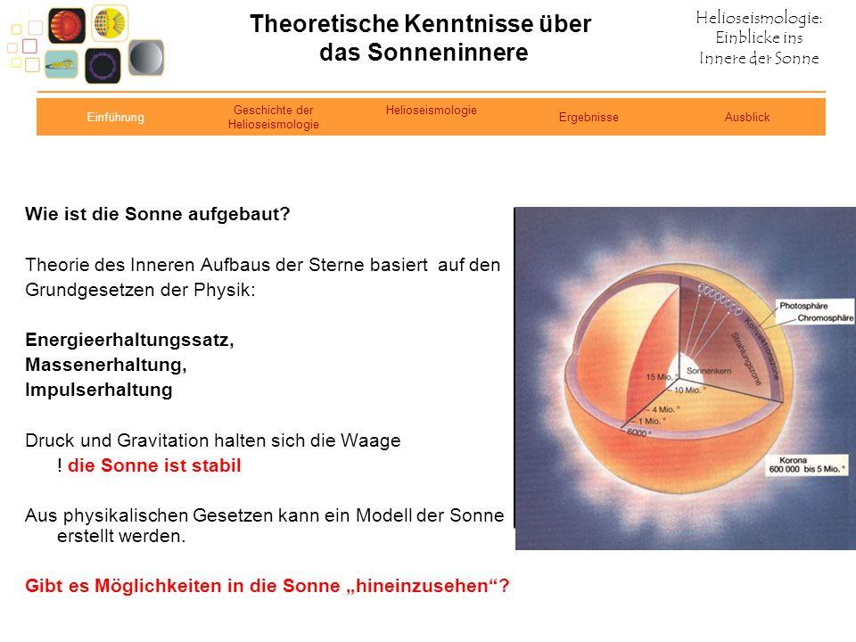 Helioseismologie: Einblicke ins Innere der Sonne Theoretische Kenntnisse über das Sonneninnere Wie ist die Sonne aufgebaut? Theorie des Inneren Aufbau