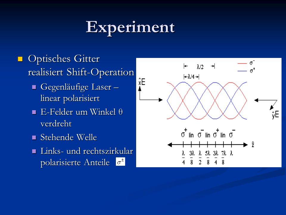 Experiment Optisches Gitter realisiert Shift-Operation Optisches Gitter realisiert Shift-Operation Gegenläufige Laser – linear polarisiert Gegenläufige Laser – linear polarisiert E-Felder um Winkel θ verdreht E-Felder um Winkel θ verdreht Stehende Welle Stehende Welle Links- und rechtszirkular polarisierte Anteile Links- und rechtszirkular polarisierte Anteile