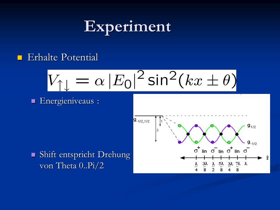 Experiment Erhalte Potential Erhalte Potential Energieniveaus : Energieniveaus : Shift entspricht Drehung von Theta 0..Pi/2 Shift entspricht Drehung von Theta 0..Pi/2