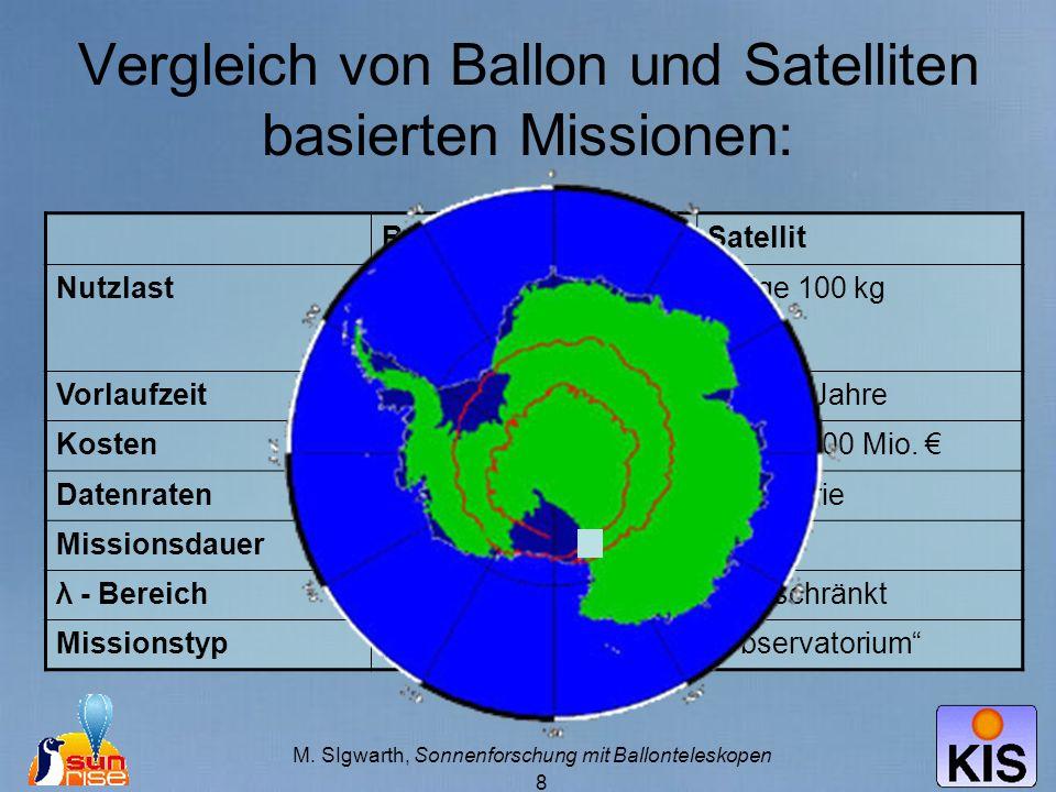 M. SIgwarth, Sonnenforschung mit Ballonteleskopen 8 Vergleich von Ballon und Satelliten basierten Missionen: BallonSatellit NutzlastCa. 2 Tonnen (eins