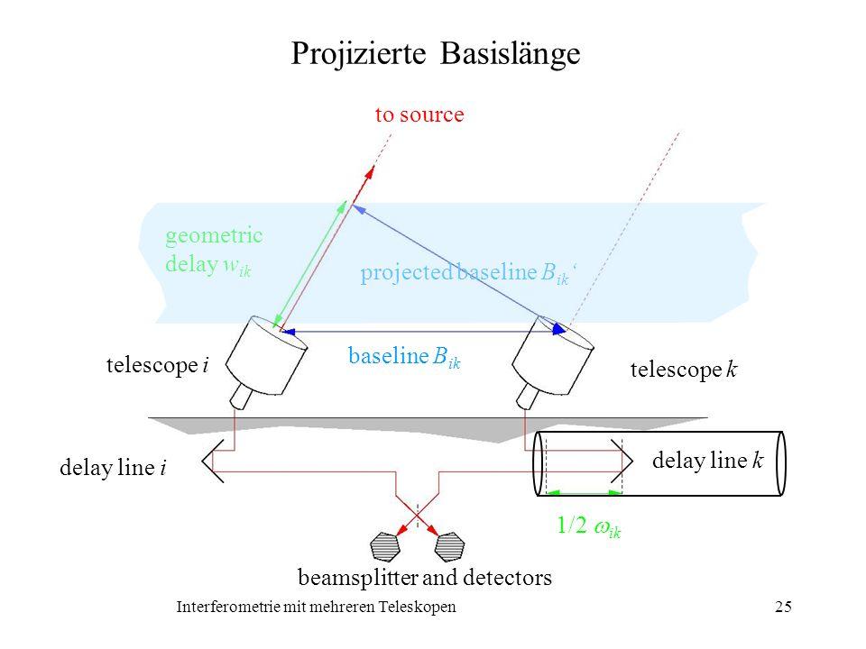 Interferometrie mit mehreren Teleskopen25 Projizierte Basislänge baseline B ik telescope k telescope i to source projected baseline B ik geometric del