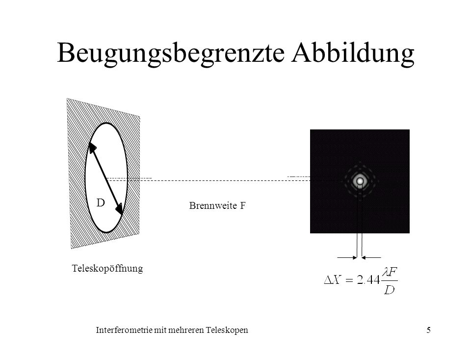 Interferometrie mit mehreren Teleskopen6 Youngsches Interferenzexperiment Durchmesser D Basis B Brennweite F Wellenlänge