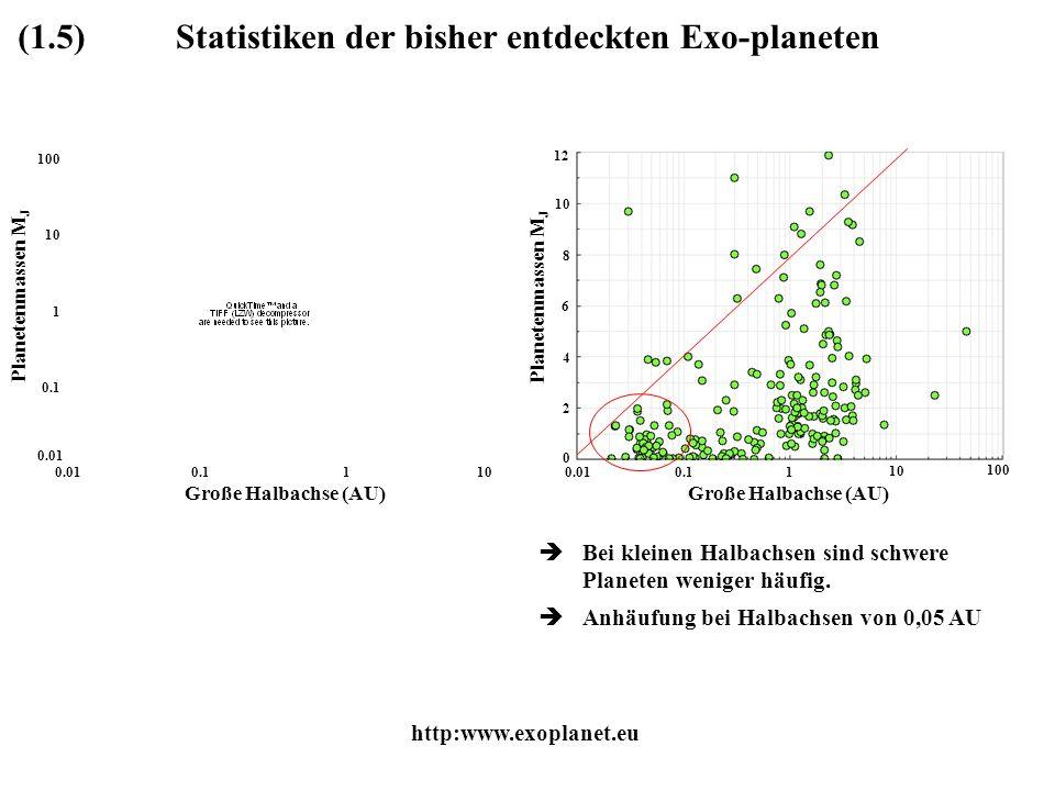 Statistiken der bisher entdeckten Exo-planeten(1.5) Bei kleinen Halbachsen sind schwere Planeten weniger häufig. Anhäufung bei Halbachsen von 0,05 AU