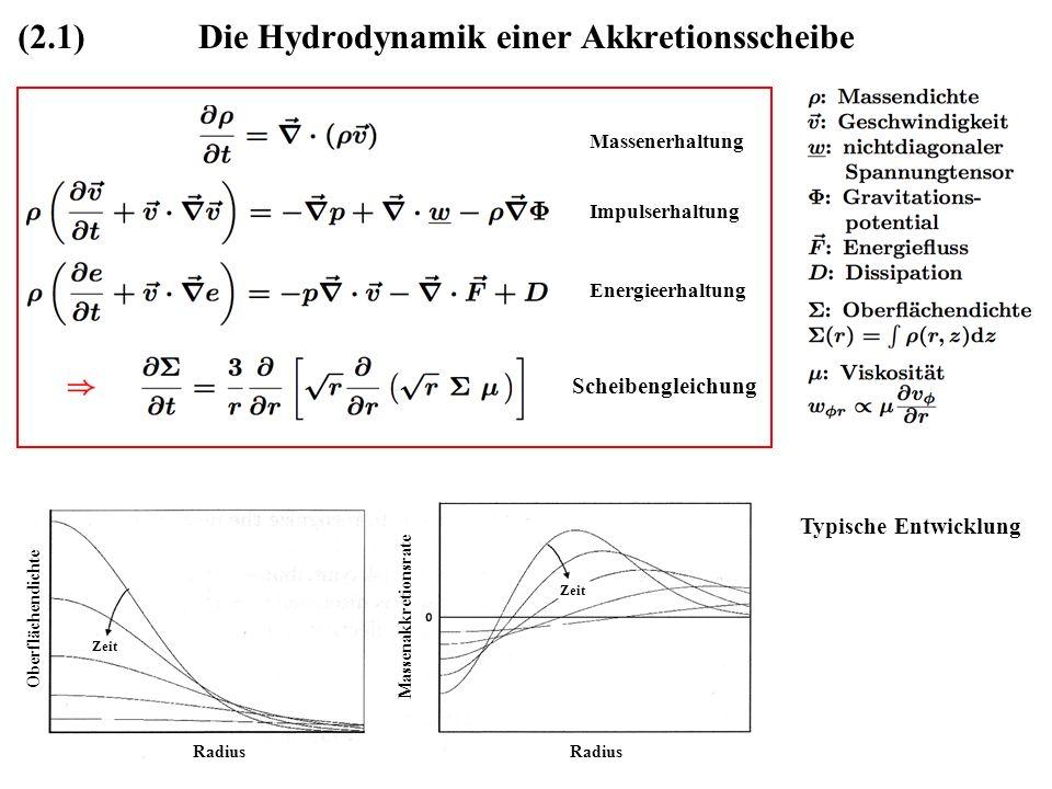Die Hydrodynamik einer Akkretionsscheibe Massenerhaltung Impulserhaltung Energieerhaltung Scheibengleichung ??FIGUR AUS ORIGINALARBEIT?? Oberflächendi