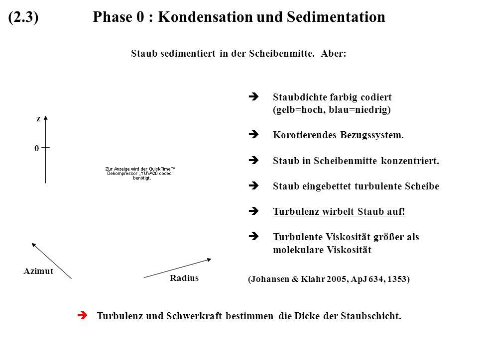 Phase 0 : Kondensation und Sedimentation Staub sedimentiert in der Scheibenmitte. Aber: Staubdichte farbig codiert (gelb=hoch, blau=niedrig) Korotiere