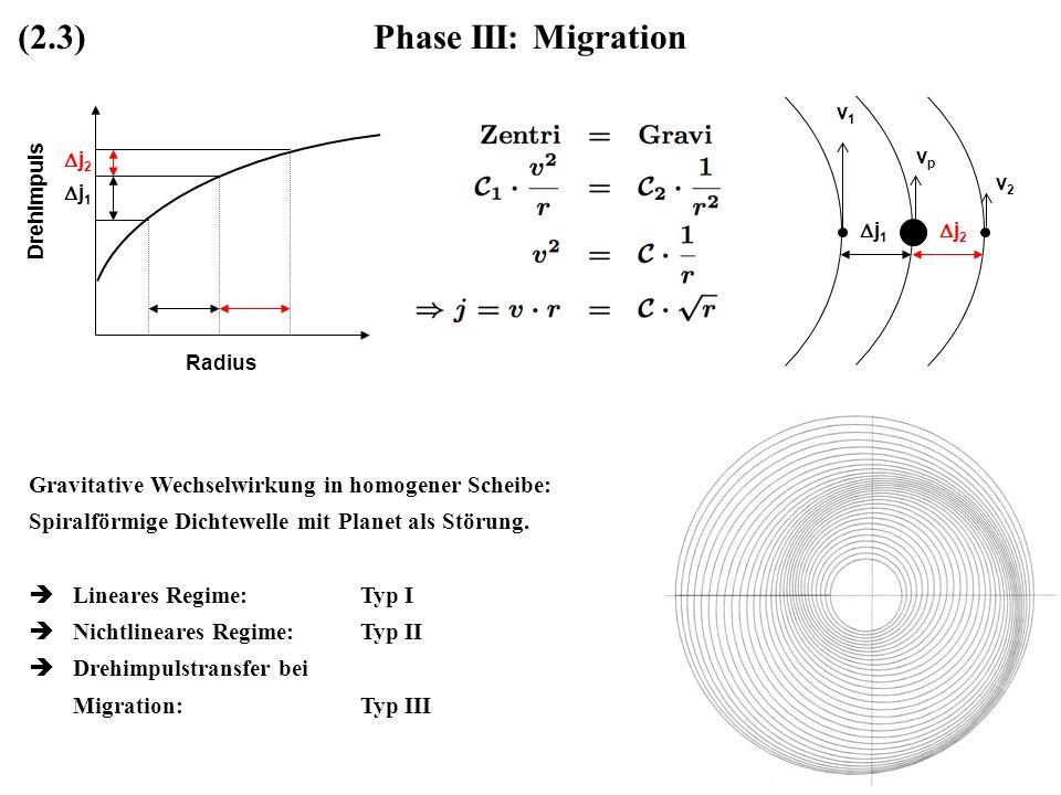Phase III: Migration Gravitative Wechselwirkung in homogener Scheibe: Spiralförmige Dichtewelle mit Planet als Störung. Lineares Regime:Typ I Nichtlin